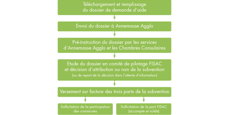 attributions aide fisac